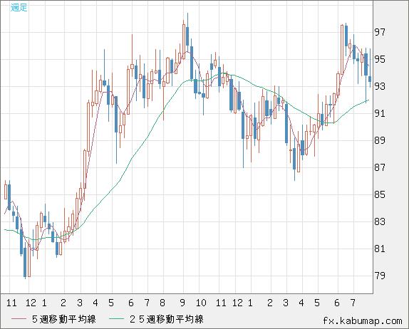 豪 ドル 円 チャート