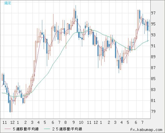 チャート 豪 ドル