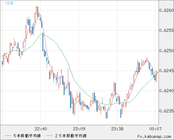 米ドル 為替