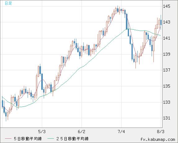 為替 米ドル